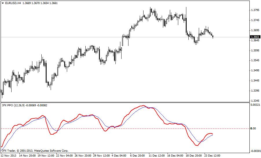 forex indicators: PPO