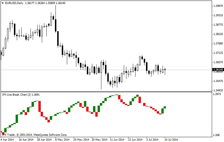 forex indicators: IFX_TLB