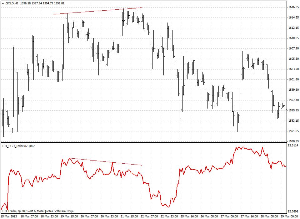 forex indicators: Индекс Доллара