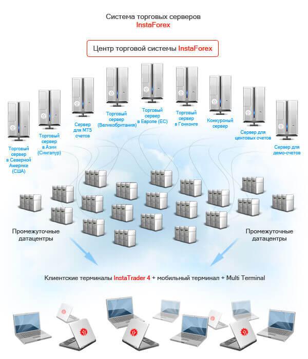 Система торговых серверов ИнстаФорекс